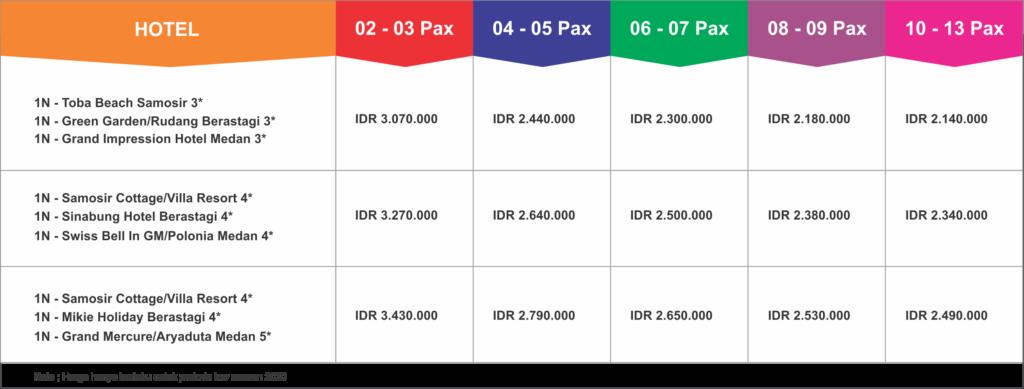 4D3N Medan Lake Toba Samosir Berastagi Tour Package
