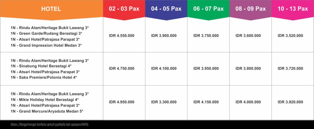 5D4N Medan Bukit Lawang Berastagi Lake Toba Tour Package